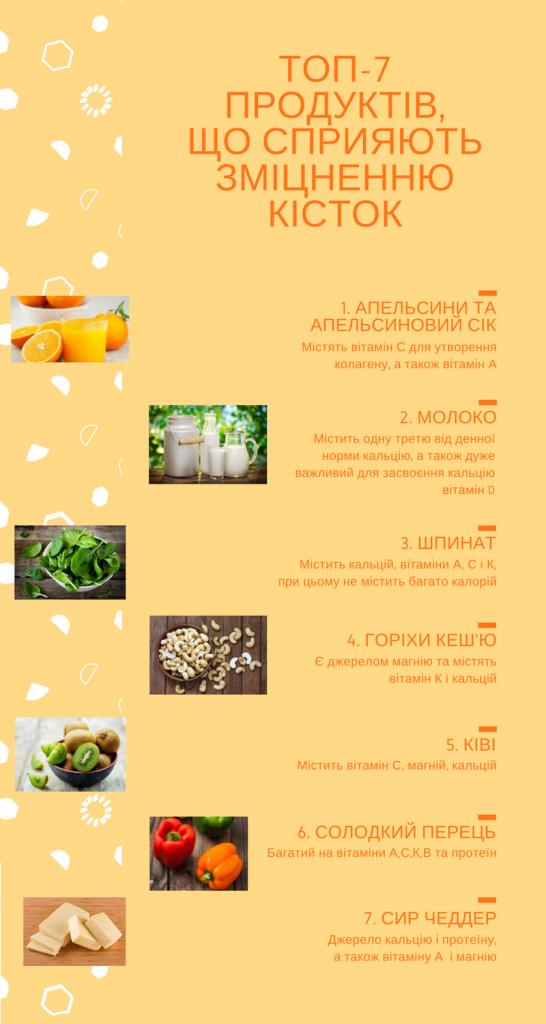ТОП-7 продуктів для здоров'я кісток